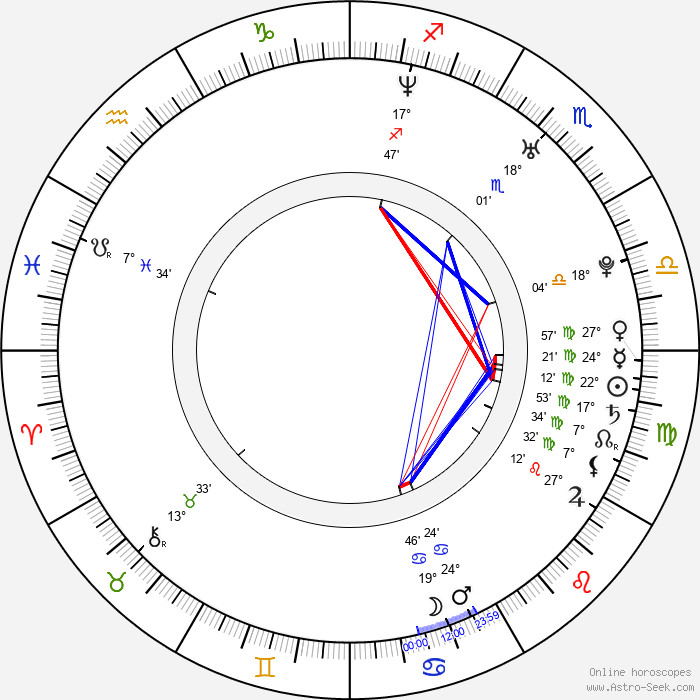 Nicole Fiscella - Birth horoscope chart