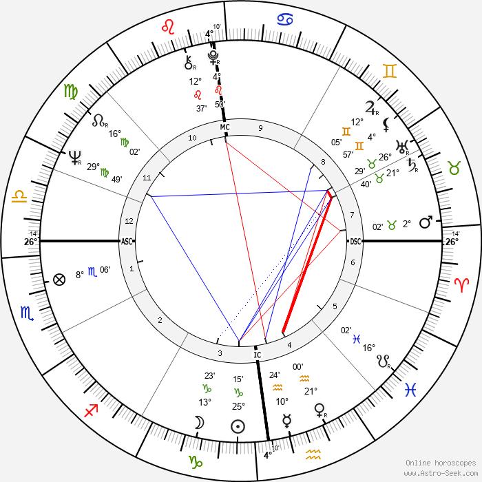 Nicole Fontaine - Birth horoscope chart