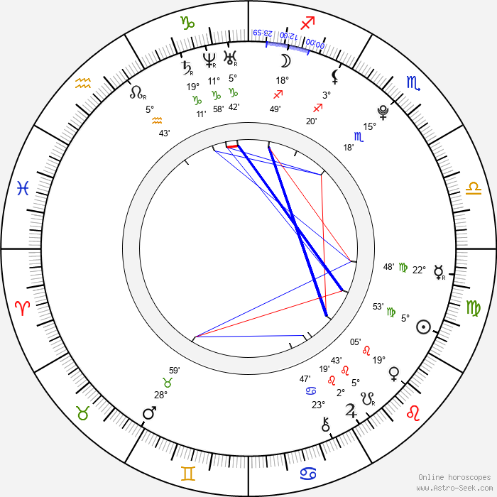 Nicole Gale Anderson - Birth horoscope chart
