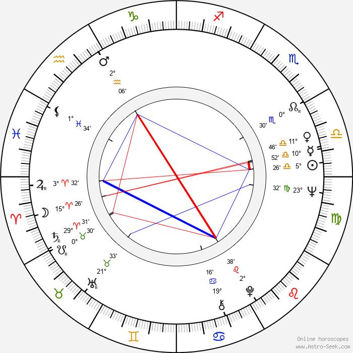 Nicole Helen Nogaret - Birth horoscope chart