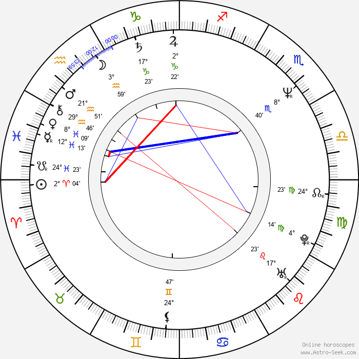 Nicole Holofcener - Birth horoscope chart