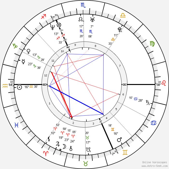 Nicole Kuntner - Birth horoscope chart
