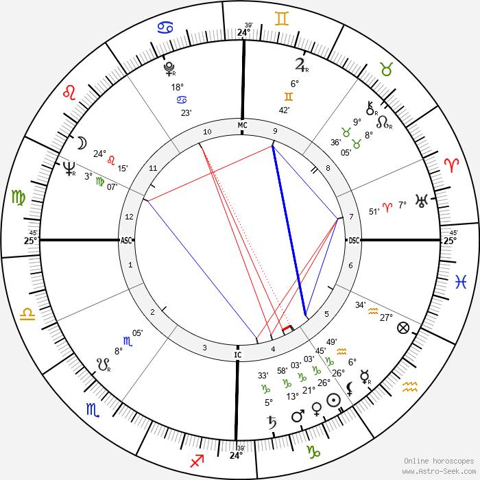 Nicole Ladmiral - Birth horoscope chart