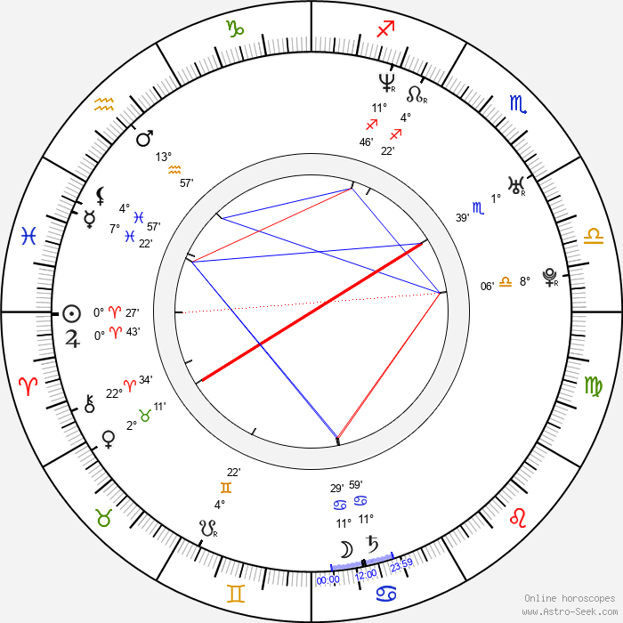 Nicole Leroux - Birth horoscope chart