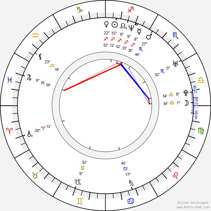 Nicole Marie Appleton - Birth horoscope chart