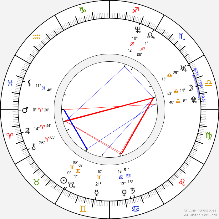 Nicole Randall - Birth horoscope chart