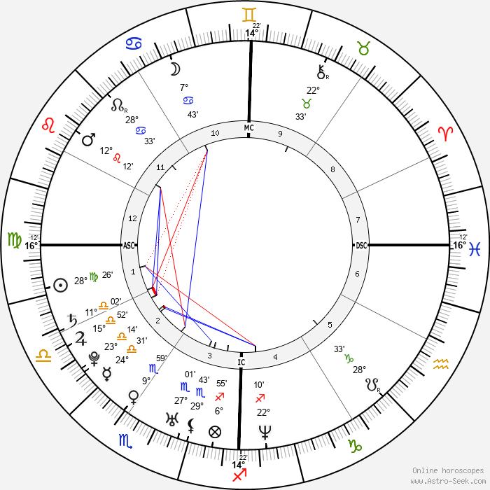 Nicole Richie - Birth horoscope chart