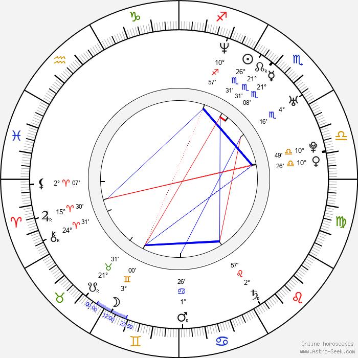Nicole Saft - Birth horoscope chart