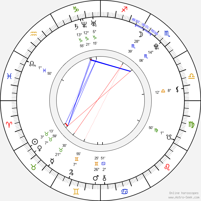 Nicole Vaidišová - Birth horoscope chart