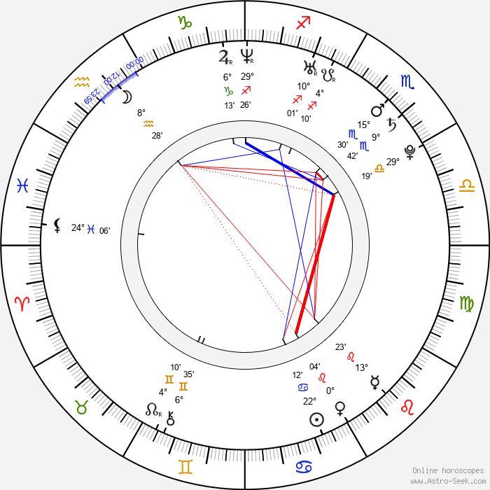 Nicolette van Dam - Birth horoscope chart