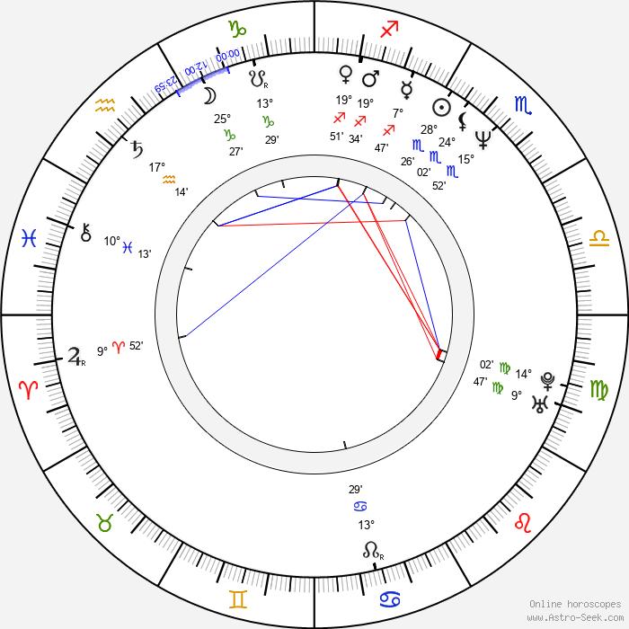 Nicollette Sheridan - Birth horoscope chart