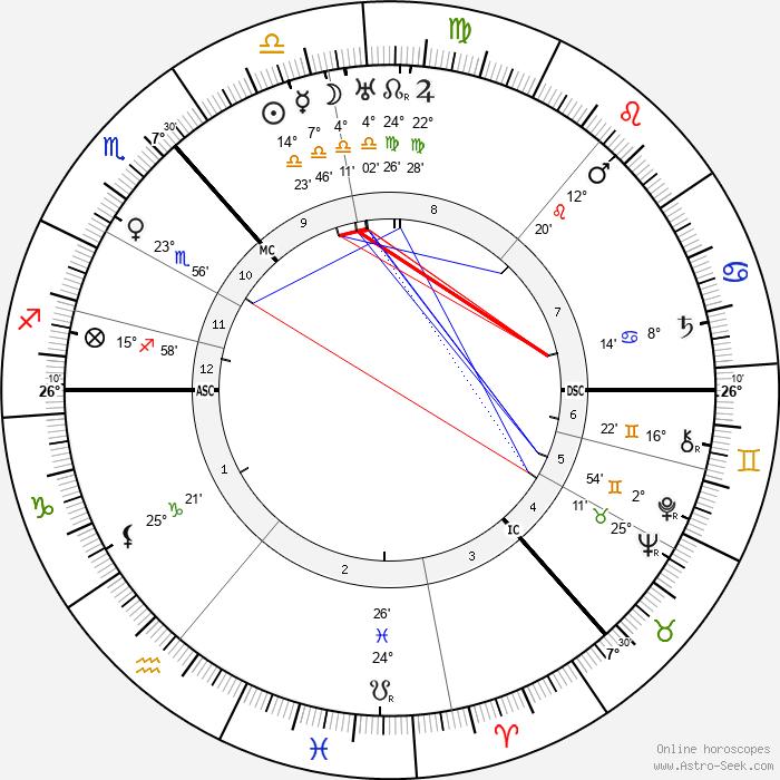 Niels Bohr - Birth horoscope chart