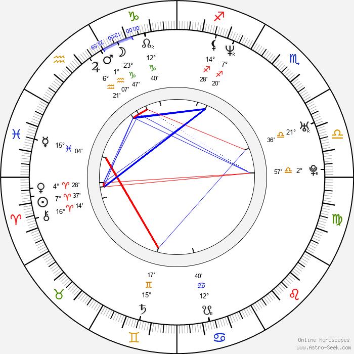 Niels Nørløv Hansen - Birth horoscope chart