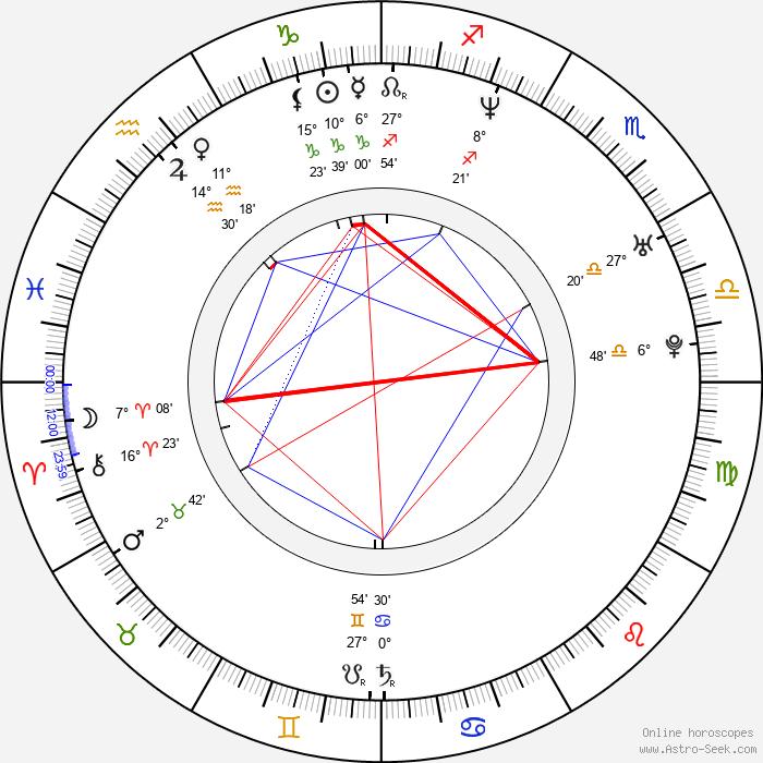 Nieves Alvarez - Birth horoscope chart