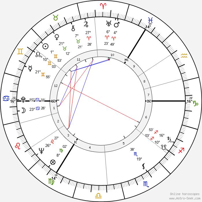 Nigel Davenport - Birth horoscope chart