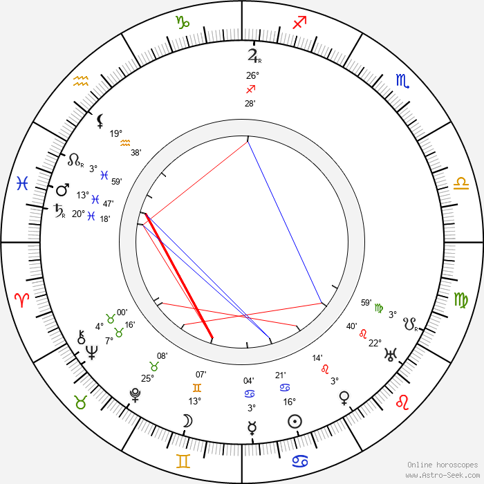 Nigel De Brulier - Birth horoscope chart