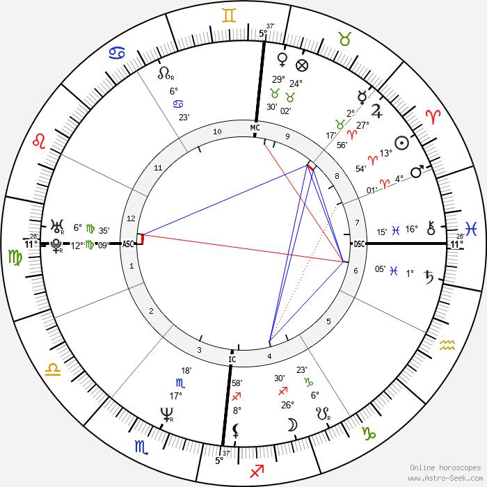 Nigel Farage - Birth horoscope chart