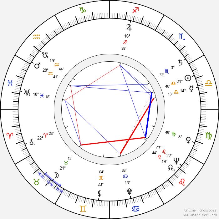 Nigel Green - Birth horoscope chart