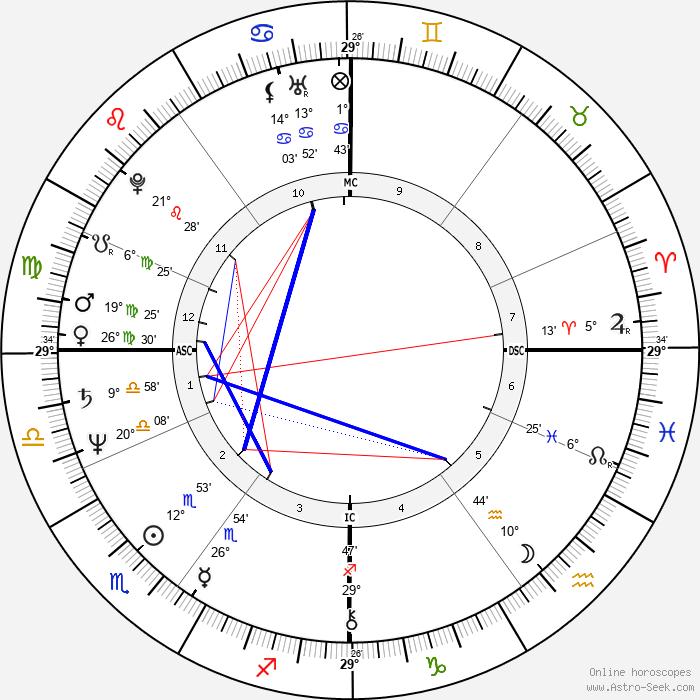 Nigel Havers - Birth horoscope chart