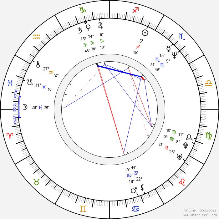 Nigel Marven - Birth horoscope chart