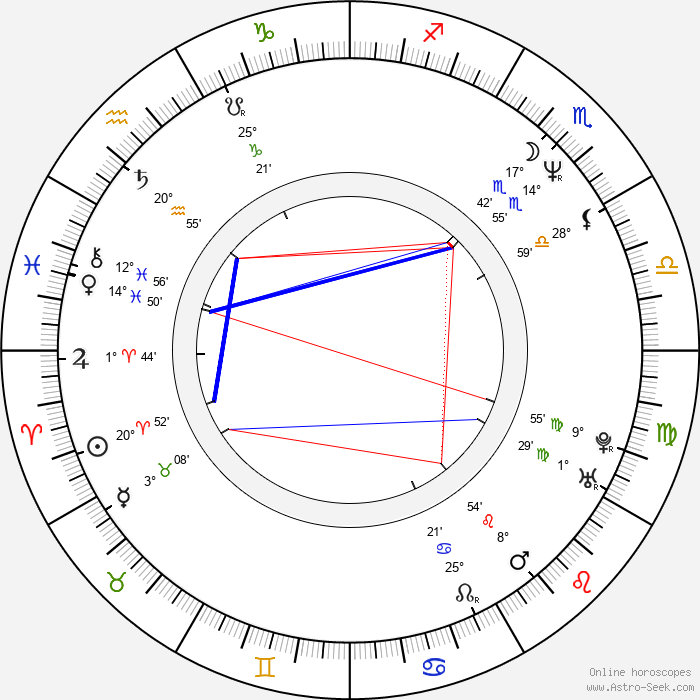 Nigel Pulsford - Birth horoscope chart