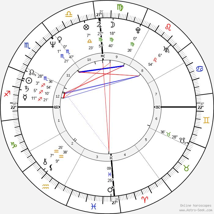 Nigel Vaz - Birth horoscope chart