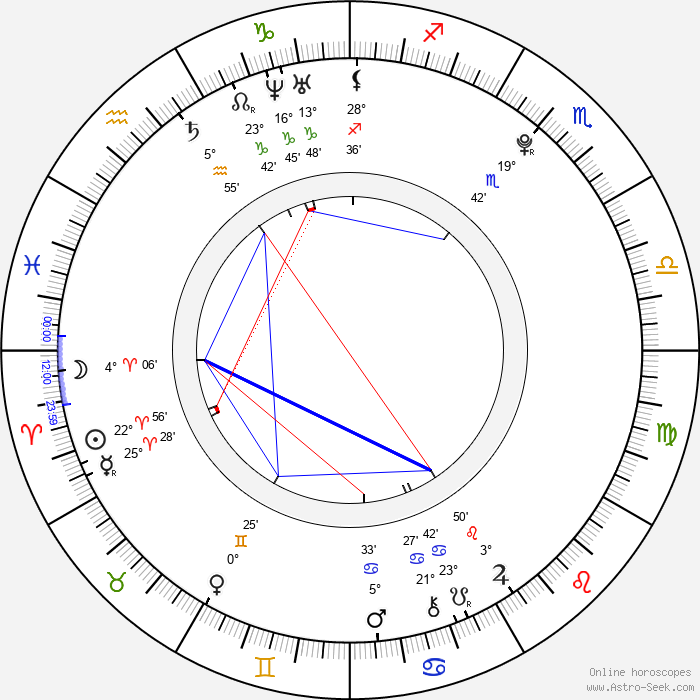 Niilo Syväoja - Birth horoscope chart