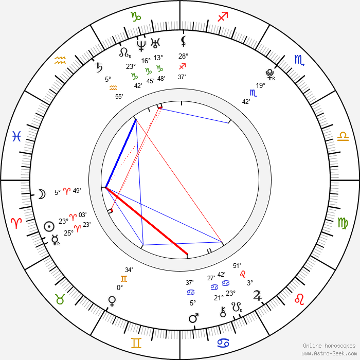 Niilo Syväoja - Birth horoscope chart