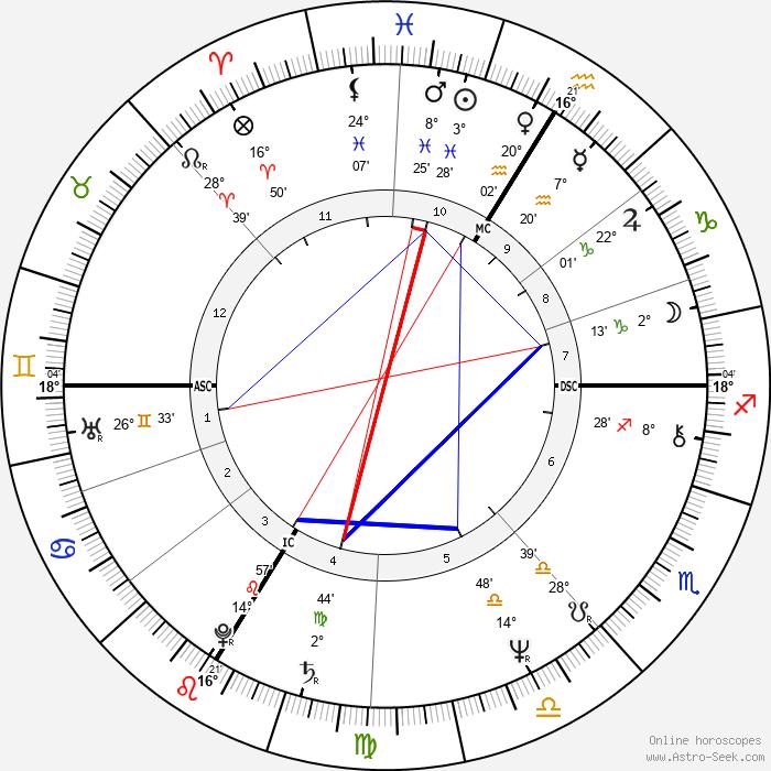 Niki Lauda - Birth horoscope chart