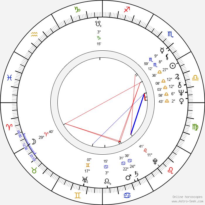 Nikita Mikhalkov - Birth horoscope chart