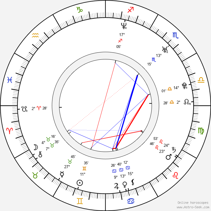 Nikki Cox - Birth horoscope chart