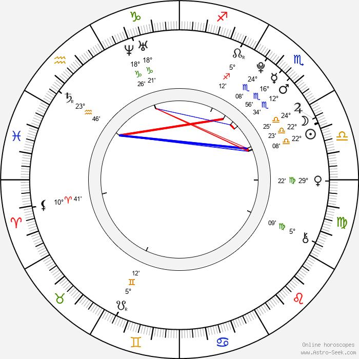 Nikki Shah - Birth horoscope chart