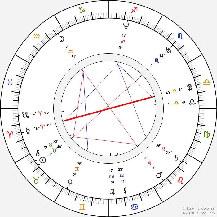 Niko Kapanen - Birth horoscope chart
