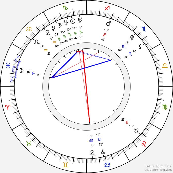 Nikol Kouklová - Birth horoscope chart