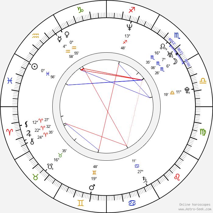 Nikola Birklenová - Birth horoscope chart