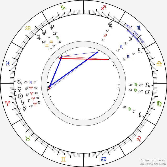 Nikola Hronová - Birth horoscope chart