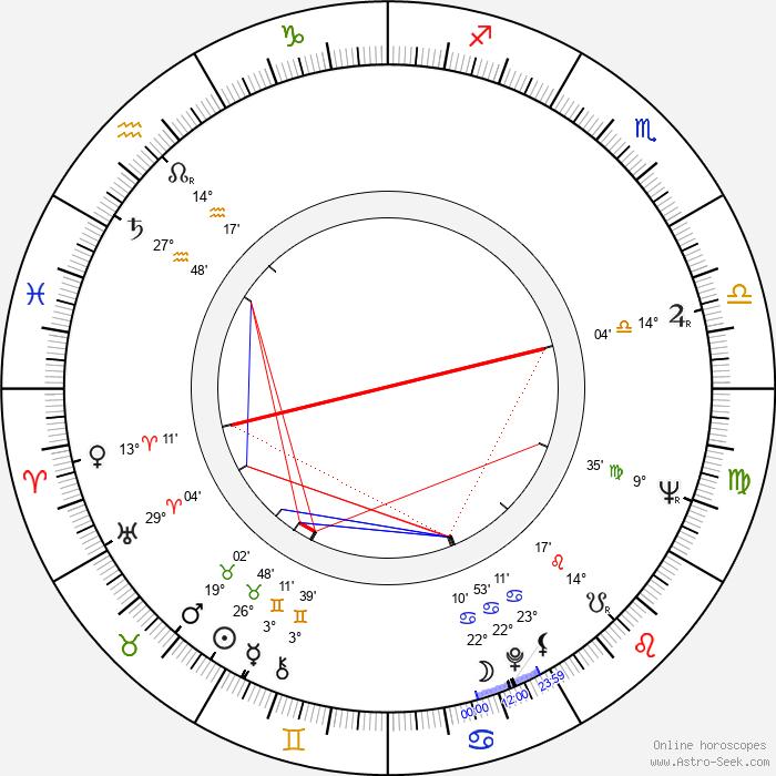 Nikola Simić - Birth horoscope chart