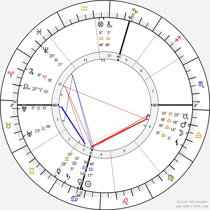 Nikola Tesla - Birth horoscope chart