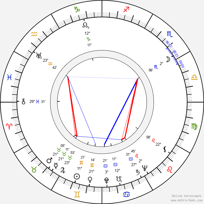 Nikolai Barmin - Birth horoscope chart