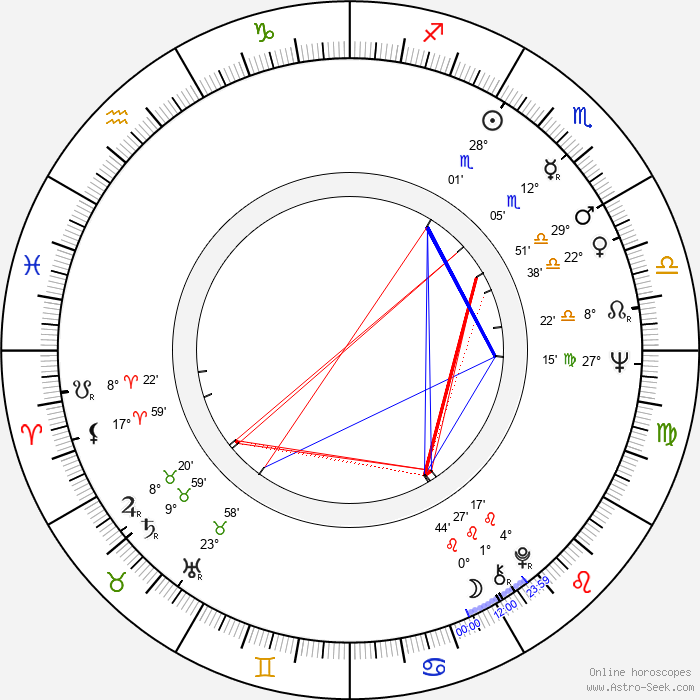 Nikolai Gusarov - Birth horoscope chart