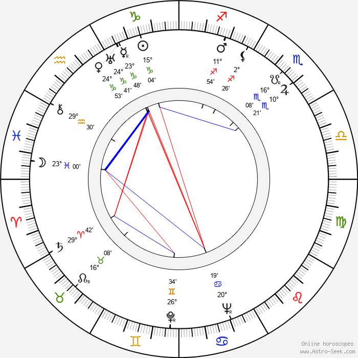 Nikolai Kryuchkov - Birth horoscope chart