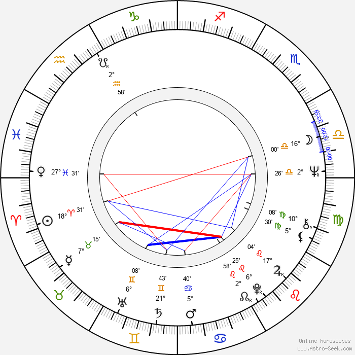 Nikolai Lavrov - Birth horoscope chart