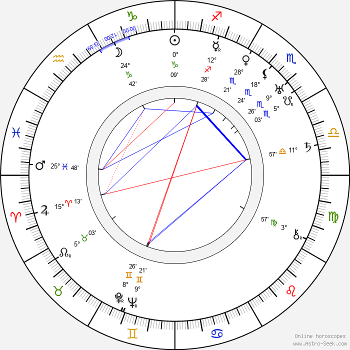 Nikolai Nademsky - Birth horoscope chart