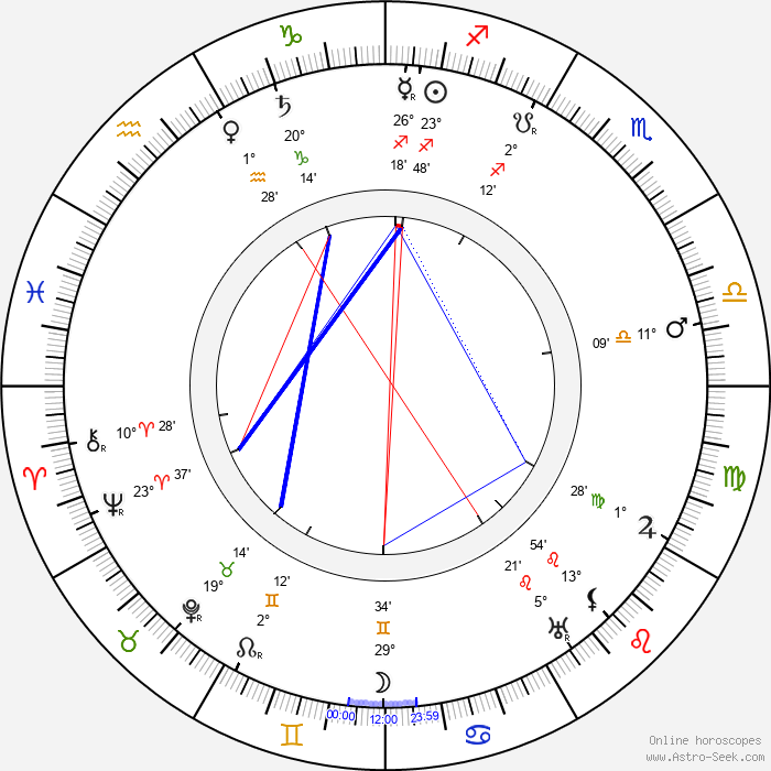 Nikolai Radin - Birth horoscope chart