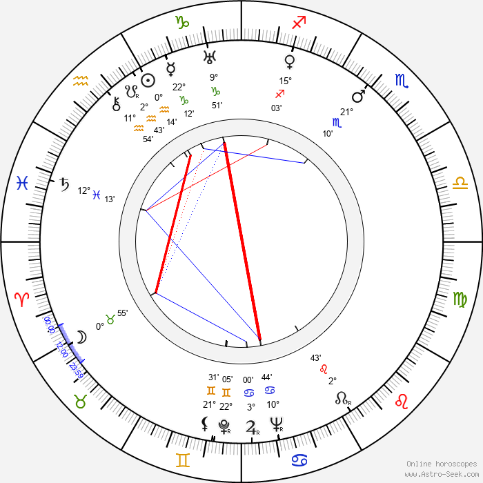 Nikolai Sadkovich - Birth horoscope chart