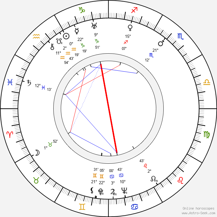 Nikolai Sadkovich - Birth horoscope chart