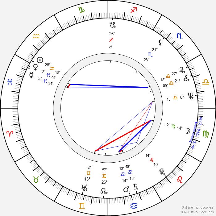 Nikolai Solovtsov - Birth horoscope chart