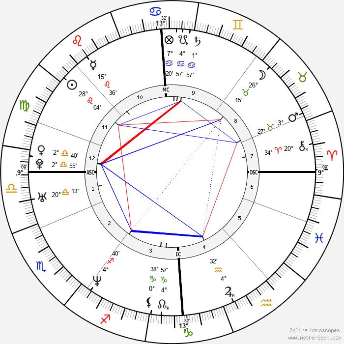 Nikolai Valuev - Birth horoscope chart