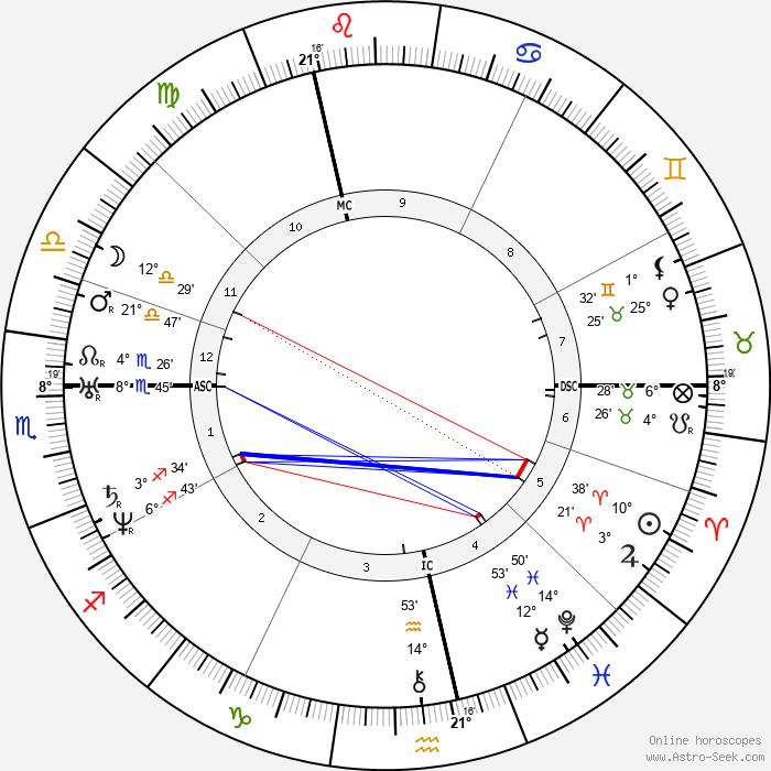 Nikolai Vasilievich Gogol - Birth horoscope chart