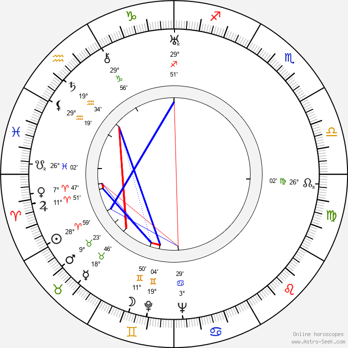 Nikolaj Garin - Birth horoscope chart